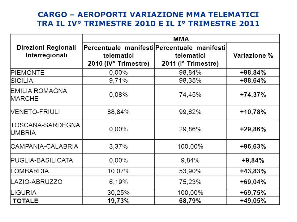 CARGO – AEROPORTI VARIAZIONE MMA TELEMATICI TRA IL IV° TRIMESTRE 2010 E IL I° TRIMESTRE 2011 Direzioni Regionali Interregionali MMA Percentuale manifesti telematici 2010 (IV° Trimestre) Percentuale manifesti telematici 2011 (I° Trimestre) Variazione % PIEMONTE 0,00%98,84%+98,84% SICILIA 9,71%98,35%+88,64% EMILIA ROMAGNA MARCHE 0,08%74,45%+74,37% VENETO-FRIULI88,84%99,62%+10,78% TOSCANA-SARDEGNA UMBRIA 0,00%29,86%+29,86% CAMPANIA-CALABRIA3,37%100,00%+96,63% PUGLIA-BASILICATA0,00%9,84%+9,84% LOMBARDIA10,07%53,90%+43,83% LAZIO-ABRUZZO6,19%75,23%+69,04% LIGURIA30,25%100,00%+69,75% TOTALE 19,73%68,79%+49,05%