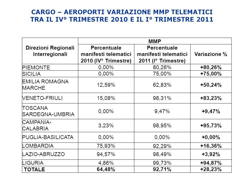 CARGO – AEROPORTI VARIAZIONE MMP TELEMATICI TRA IL IV° TRIMESTRE 2010 E IL I° TRIMESTRE 2011 Direzioni Regionali Interregionali MMP Percentuale manifesti telematici 2010 (IV° Trimestre) Percentuale manifesti telematici 2011 (I° Trimestre) Variazione % PIEMONTE 0,00%80,26%+80,26% SICILIA 0,00%75,00%+75,00% EMILIA ROMAGNA MARCHE 12,59%62,83%+50,24% VENETO-FRIULI15,08%98,31%+83,23% TOSCANA SARDEGNA-UMBRIA 0,00%9,47%+9,47% CAMPANIA- CALABRIA 3,23%98,95%+95,73% PUGLIA-BASILICATA0,00% +0,00% LOMBARDIA75,93% 92,29% +16,36% LAZIO-ABRUZZO94,57%98,49%+3,92% LIGURIA4,86%99,73%+94,87% TOTALE 64,48%92,71%+28,23%