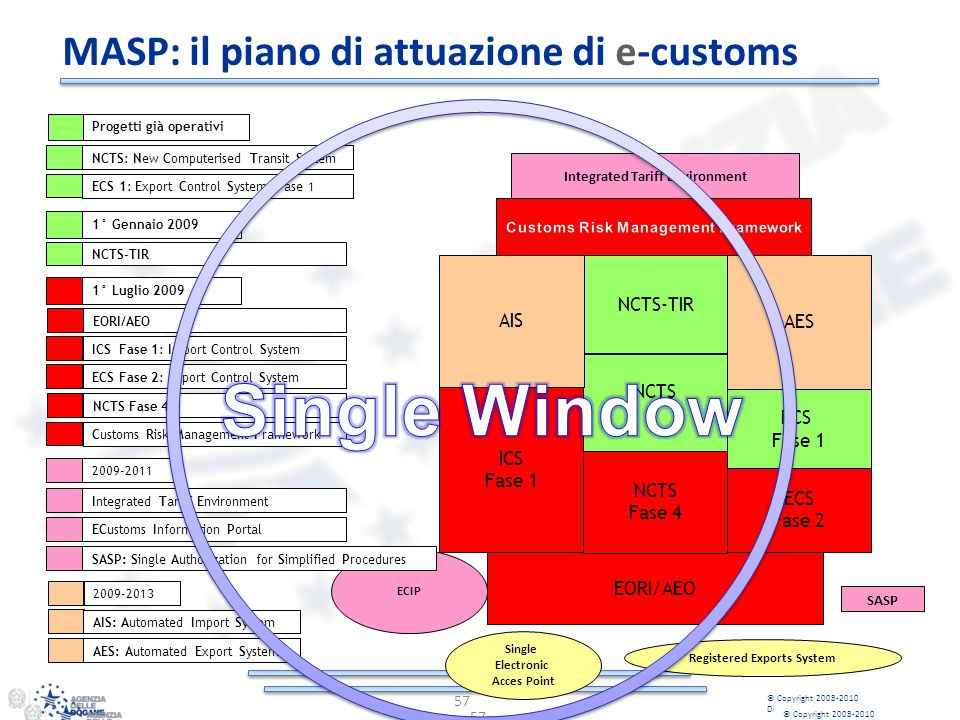 MASP: il piano di attuazione di e-customs 57 © Copyright 2008-2010 Direzione Centrale Tecnologie per lInnovazione 57 EORI/AEO ICS Fase 1 NCTS ECS Fase 2 EORI/AEO Integrated Tariff Environment Single Electronic Acces Point 2009-2011 2009-2013 Progetti già operativi NCTS: New Computerised Transit System ECIP AIS NCTS-TIR AES ECS Fase 1 SASP Registered Exports System ECS 1: Export Control System Fase 1 ECS Fase 2: Export Control System NCTS-TIR Customs Risk Management Framework ICS Fase 1: Import Control System 1° Gennaio 2009 1° Luglio 2009 NCTS Fase 4 NCTS Fase 4 Integrated Tariff Environment AIS: Automated Import System AES: Automated Export System ECustoms Information Portal SASP: Single Authorization for Simplified Procedures © Copyright 2008-2010 Direzione Centrale Tecnologie per lInnovazione