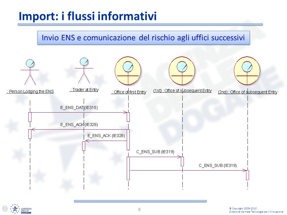 Import: i flussi informativi 8 © Copyright 2008-2010 Direzione Centrale Tecnologie per lInnovazione