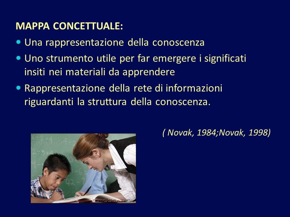 MAPPA CONCETTUALE: Una rappresentazione della conoscenza Uno strumento utile per far emergere i significati insiti nei materiali da apprendere Rappresentazione della rete di informazioni riguardanti la struttura della conoscenza.