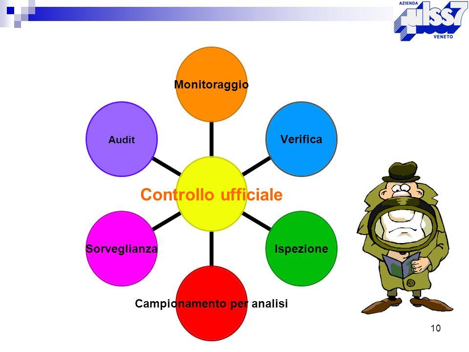 10 Controllo ufficiale MonitoraggioVerificaIspezione Campionamento per analisi SorveglianzaAudit