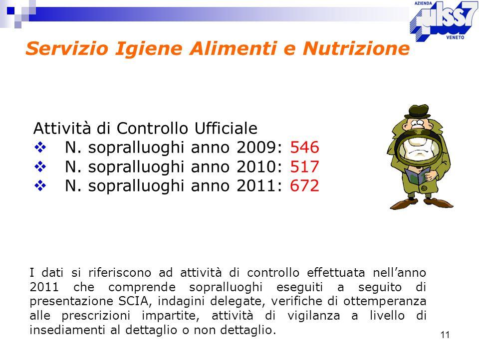 Servizio Igiene Alimenti e Nutrizione 11 Attività di Controllo Ufficiale N. sopralluoghi anno 2009: 546 N. sopralluoghi anno 2010: 517 N. sopralluoghi