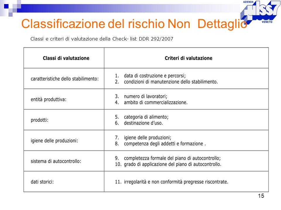 15 Classificazione del rischio Non Dettaglio Classi e criteri di valutazione della Check- list DDR 292/2007