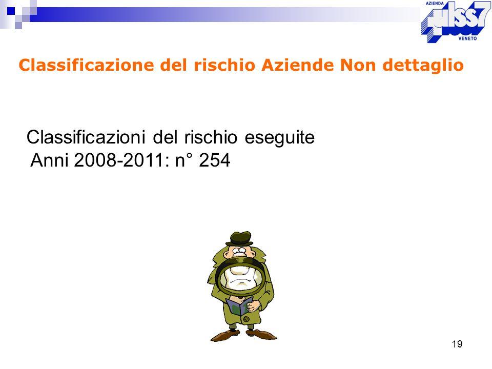 Classificazione del rischio Aziende Non dettaglio 19 Classificazioni del rischio eseguite Anni 2008-2011: n° 254