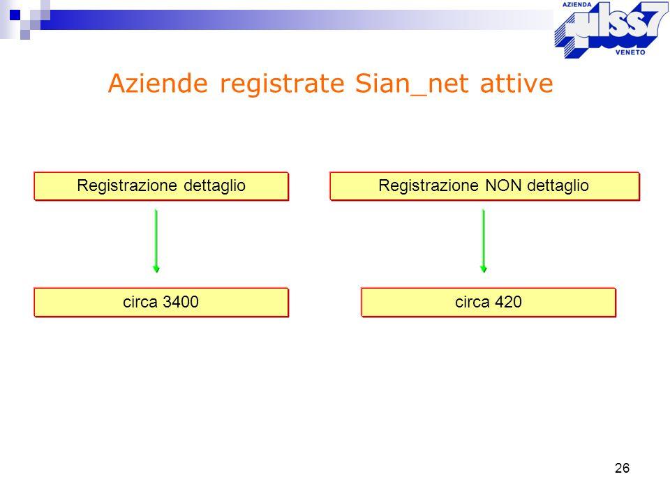 26 Aziende registrate Sian_net attive Registrazione dettaglioRegistrazione NON dettaglio circa 3400circa 420