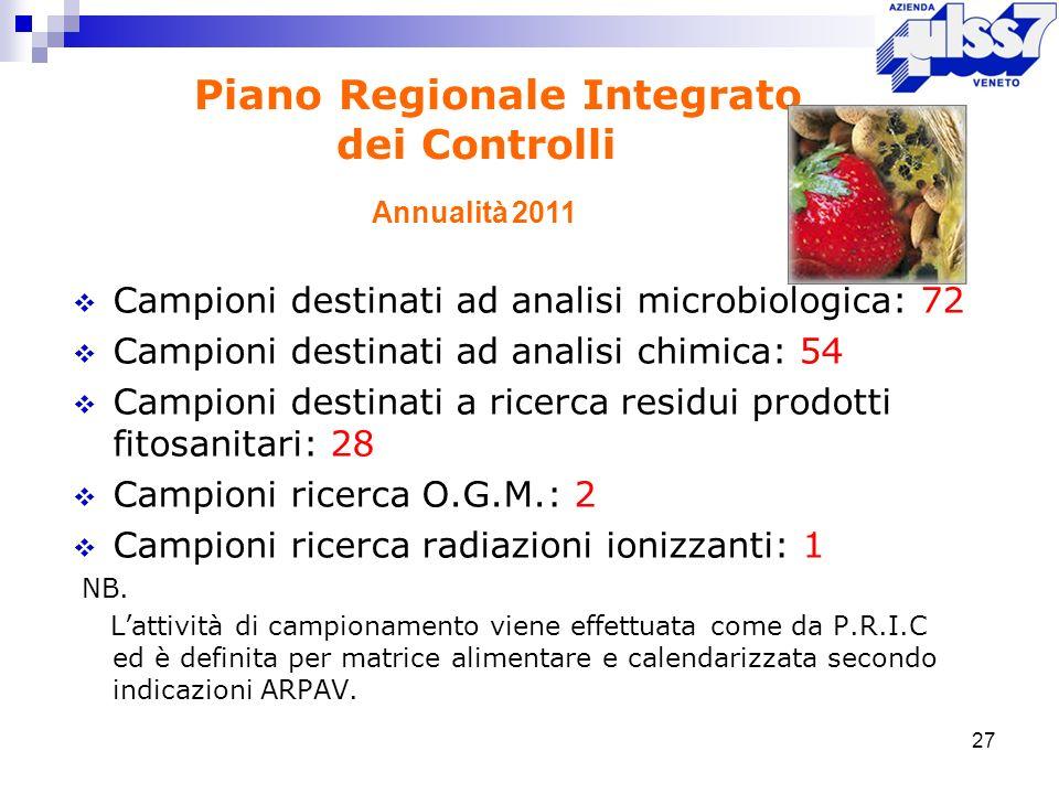 Campioni destinati ad analisi microbiologica: 72 Campioni destinati ad analisi chimica: 54 Campioni destinati a ricerca residui prodotti fitosanitari: