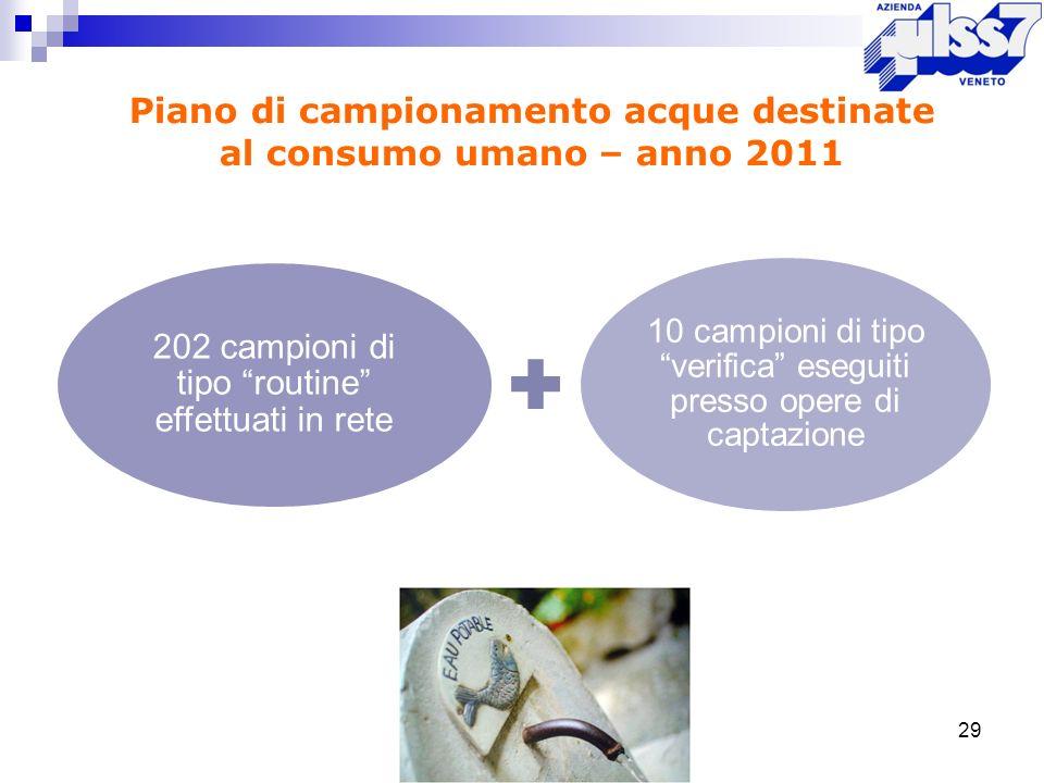 29 Piano di campionamento acque destinate al consumo umano – anno 2011 202 campioni di tipo routine effettuati in rete 10 campioni di tipo verifica es