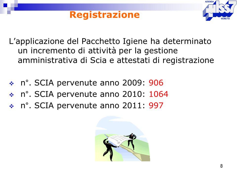 Registrazione Lapplicazione del Pacchetto Igiene ha determinato un incremento di attività per la gestione amministrativa di Scia e attestati di regist