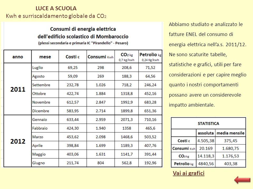 Vai ai grafici LUCE A SCUOLA Kwh e surriscaldamento globale da CO 2 Abbiamo studiato e analizzato le fatture ENEL del consumo di energia elettrica nel