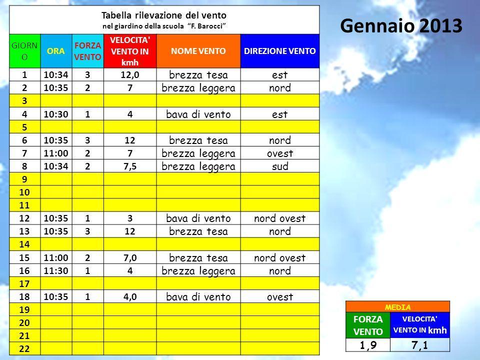 Gennaio 2013 Tabella rilevazione del vento nel giardino della scuola F. Barocci GIORN O ORA FORZA VENTO VELOCITA' VENTO IN kmh NOME VENTODIREZIONE VEN