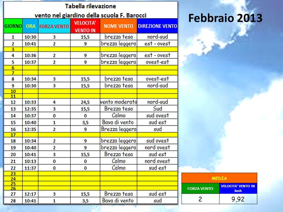 Febbraio 2013 MEDIA FORZA VENTO VELOCITA' VENTO IN kmh 29,92