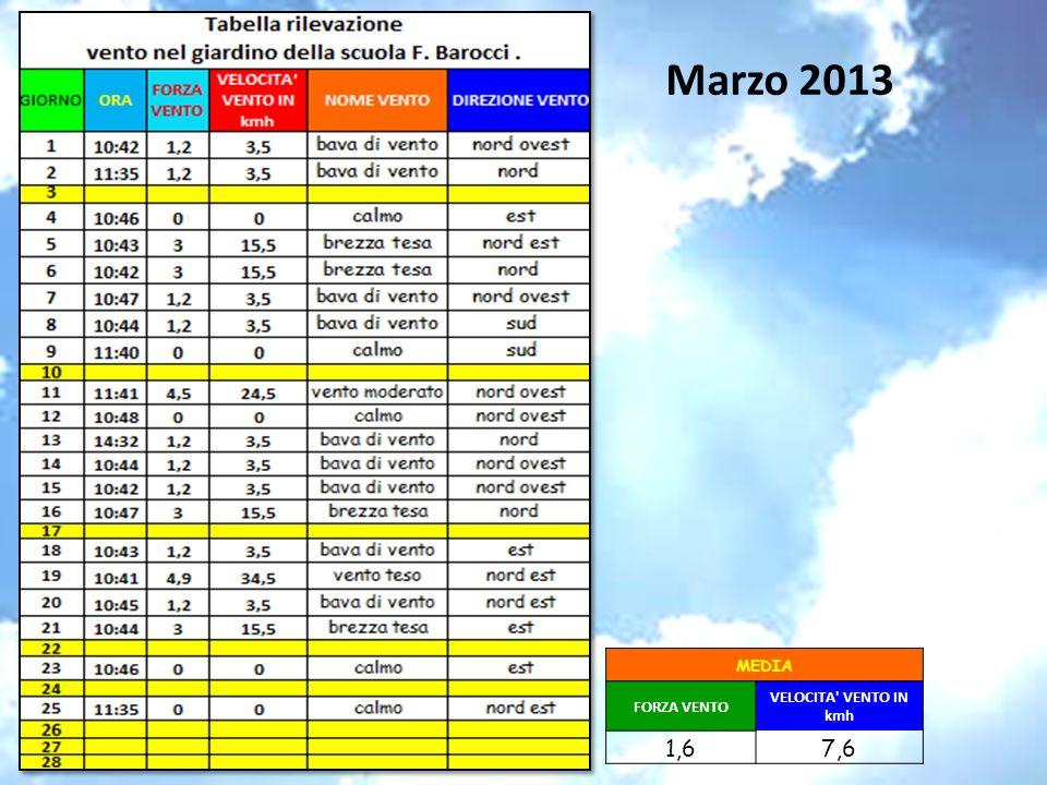 Marzo 2013 MEDIA FORZA VENTO VELOCITA' VENTO IN kmh 1,67,6