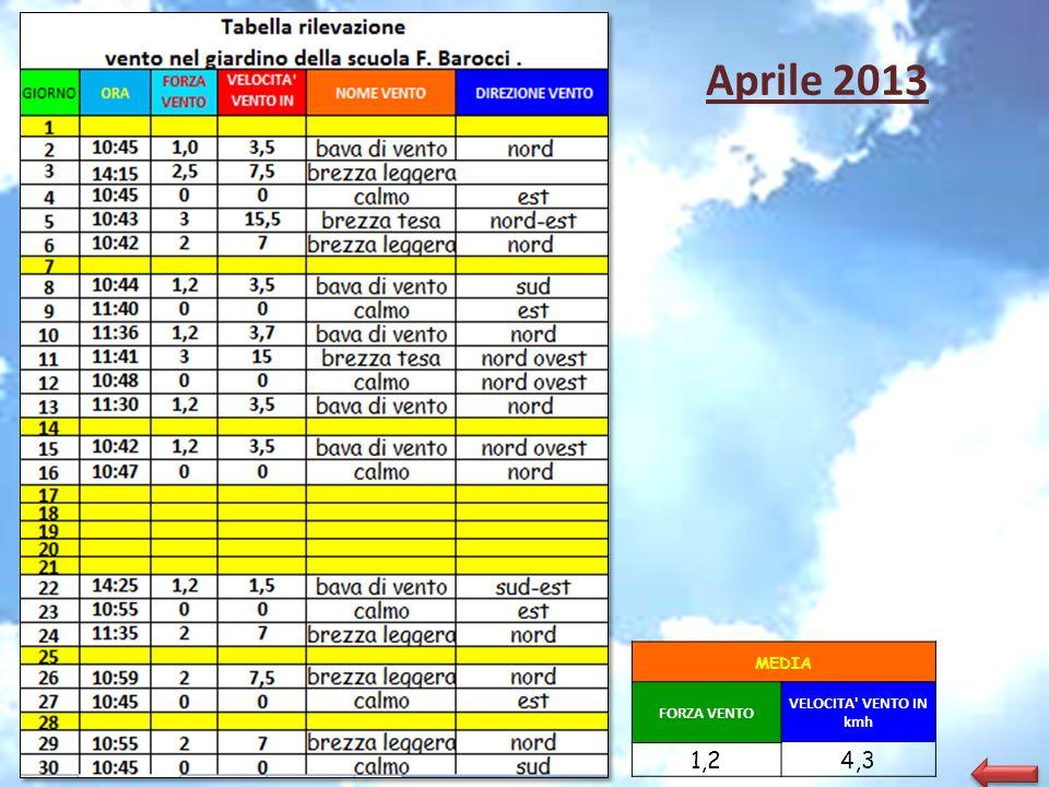 Aprile 2013 MEDIA FORZA VENTO VELOCITA' VENTO IN kmh 1,24,3