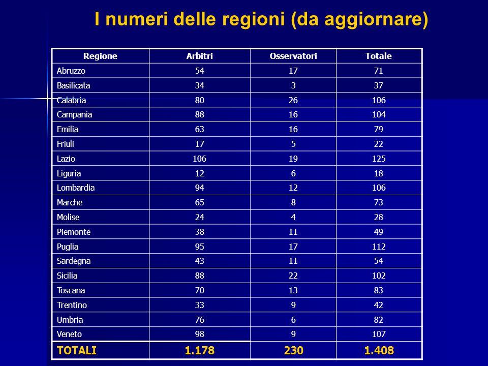 I numeri delle regioni (da aggiornare) RegioneArbitriOsservatoriTotale Abruzzo541771 Basilicata34337 Calabria8026106 Campania8816104 Emilia631679 Friu