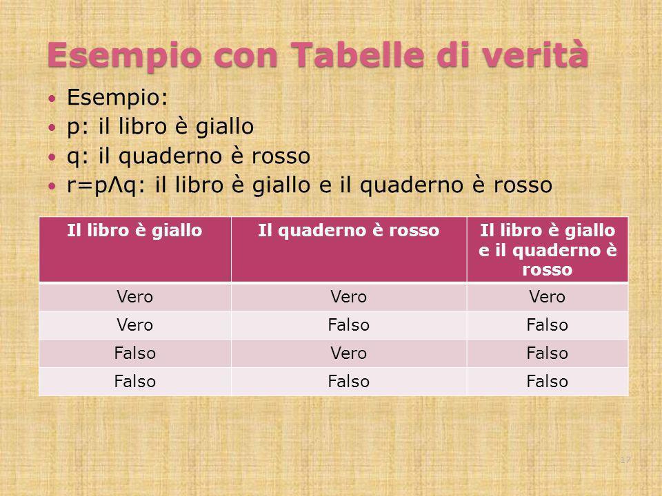 Esempio con Tabelle di verità Esempio: p: il libro è giallo q: il quaderno è rosso r=pΛq: il libro è giallo e il quaderno è rosso Il libro è gialloIl