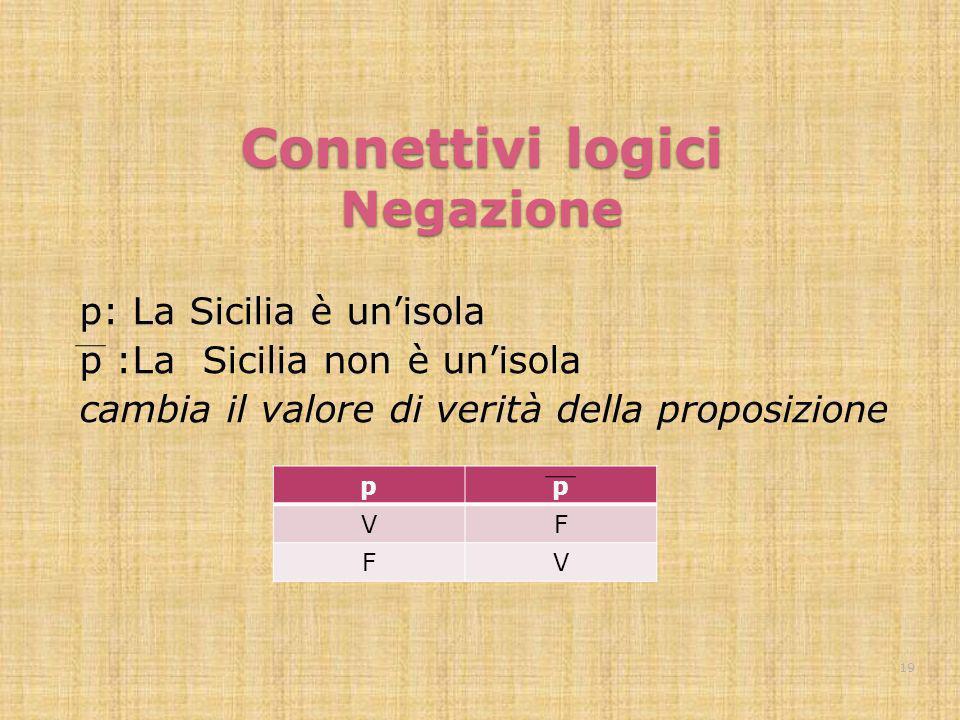 Connettivi logici Negazione p: La Sicilia è unisola p :La Sicilia non è unisola cambia il valore di verità della proposizione pp VF FV 19