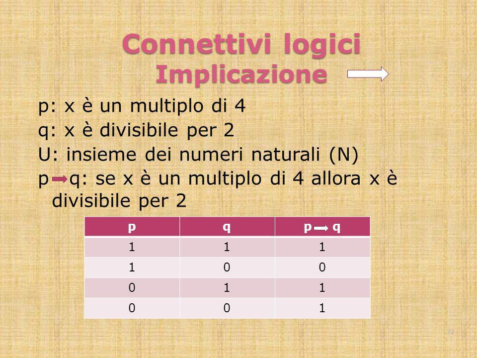 Connettivi logici Implicazione p: x è un multiplo di 4 q: x è divisibile per 2 U: insieme dei numeri naturali (N) p q: se x è un multiplo di 4 allora