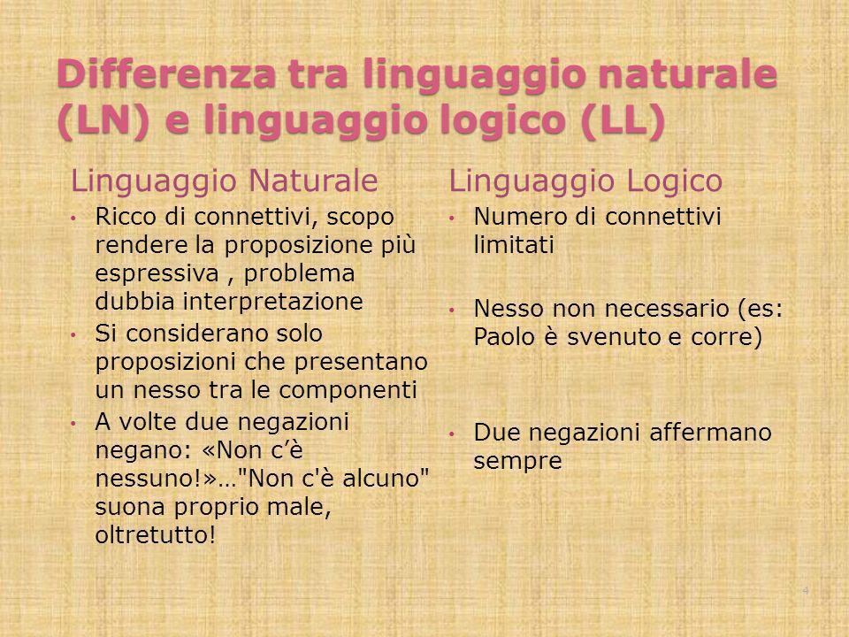 Differenza tra linguaggio naturale (LN) e linguaggio logico (LL) Linguaggio Naturale Ricco di connettivi, scopo rendere la proposizione più espressiva