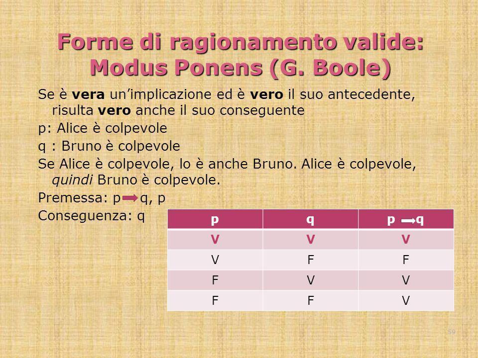 Forme di ragionamento valide: Modus Ponens (G. Boole) Se è vera unimplicazione ed è vero il suo antecedente, risulta vero anche il suo conseguente p: