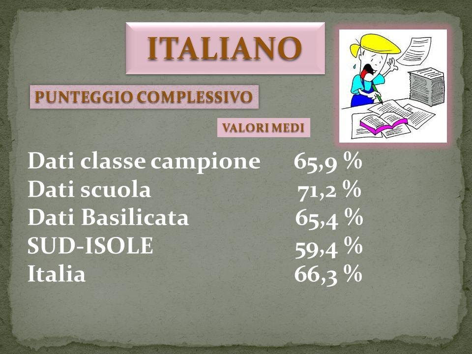 PUNTEGGIO COMPLESSIVO Dati classe campione 65,9 % Dati scuola 71,2 % Dati Basilicata 65,4 % SUD-ISOLE 59,4 % Italia 66,3 % ITALIANOITALIANO VALORI MEDI