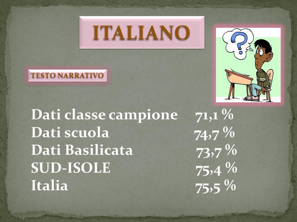 ITALIANOITALIANO TESTO NARRATIVO Dati classe campione 71,1 % Dati scuola 74,7 % Dati Basilicata 73,7 % SUD-ISOLE 75,4 % Italia 75,5 %