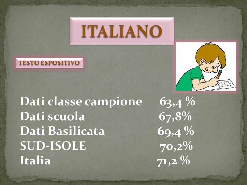 Dati classe campione 63,4 % Dati scuola 67,8% Dati Basilicata 69,4 % SUD-ISOLE 70,2% Italia 71,2 % ITALIANOITALIANO TESTO ESPOSITIVO