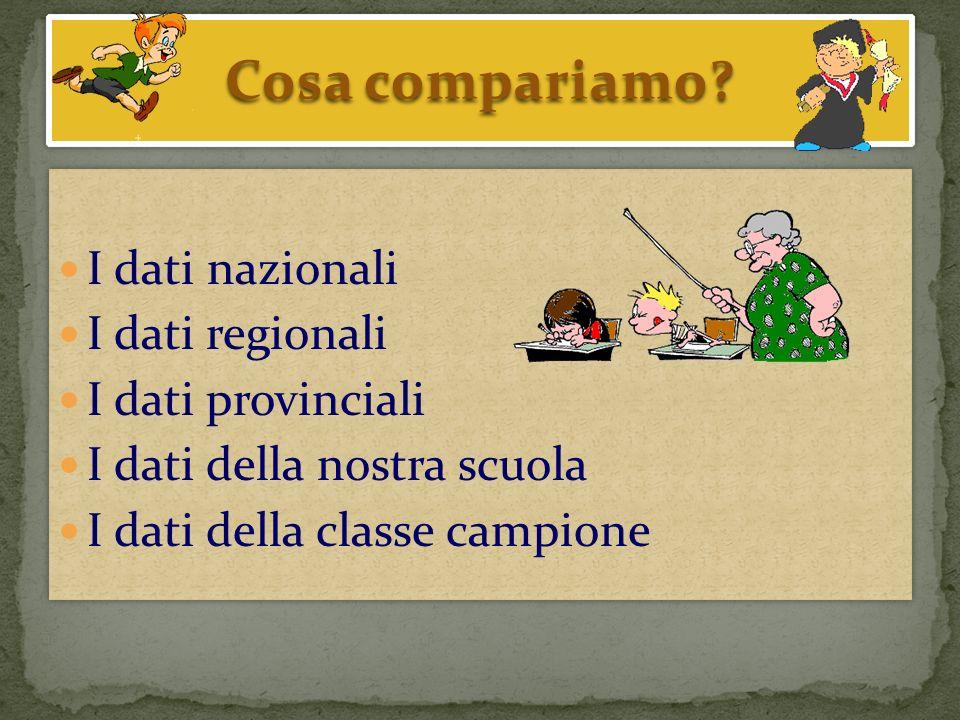italianoitaliano Testo narrativo Testo espositivo grammatica Media classe campione Media nazion /scuola Media classe campione Media nazion/scuola Media classe campione Media nazion/scuola A9 = 8,3354 / 33,3B3 = 8,3346,3/ 41,1C2 =33,360 / 55,8 A11 = 41,673,6 / 67,6B4 = 16,647,1/42,1C6-a =41,679,7 / 61,7 A13 = 8,3375,4 / 61,7B5 = 41,676,6 / 78,4C6- d,e =41,6 82,7 - 86,3 77,4 e 82,3 A8- FIS C= 58,3 78 / 75,4B6 = 8,3348,3 / 38,2C8 = 8,3352,2 / 22,5 competenze: B10 = 41,674,4 / 61,7C9-5 = 052,9 / 37,2 Uso dei connettivi B13-B =7583,3 / 90,1C11 = 66,681,5 / 78,4 Riconoscere gli strumenti di coesione testuale competenze: Cogliere linsieme delle informazioni esplicite/implicite, di coerenza testuale Saper operare le inferenze riguardo la comprensione del testo e cogliere le informazioni implicite Forme verbali (predicati verbali/nominali, uso ausiliari, transitivi/intrans., gradi dellaggettivo Analizzare lorganizzazione logico – concettuale Riconoscere il registro linguistico, uso particelle pronominali Uso dei pronomi e/o particelle Acuire le capacità analiticheAbilità lessicaleUso della punteggiatura/apostrofo