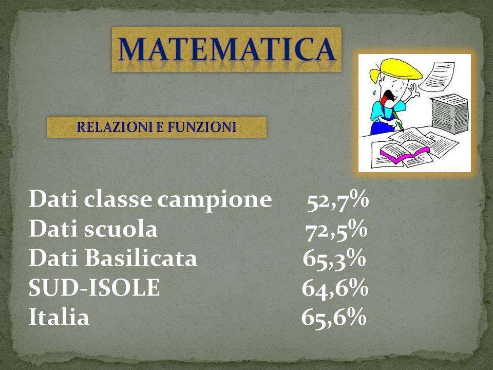 Dati classe campione 52,7% Dati scuola 72,5% Dati Basilicata 65,3% SUD-ISOLE 64,6% Italia 65,6%