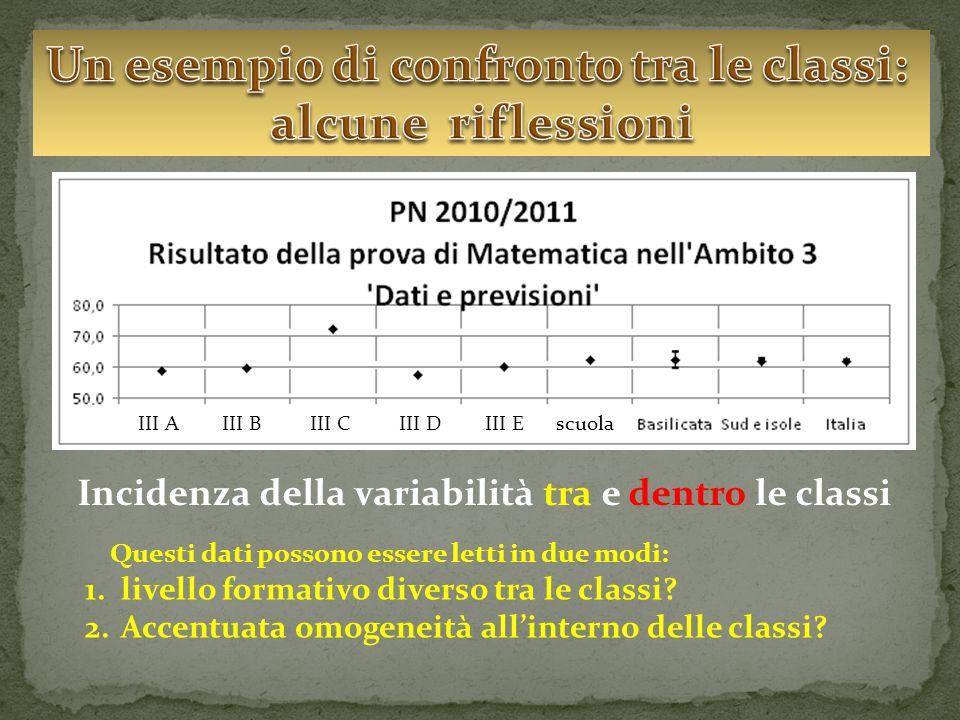 Incidenza della variabilità tra e dentro le classi III A III B III C III D III E scuola Questi dati possono essere letti in due modi: 1.livello formativo diverso tra le classi.