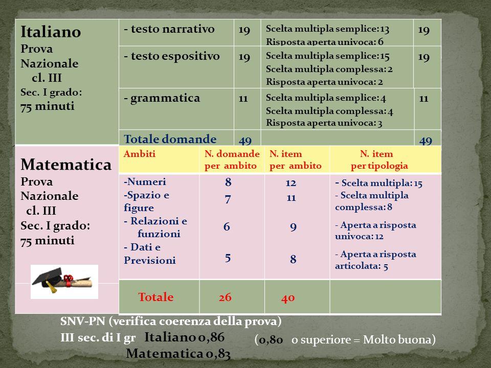 testo narrativo testo espositivo grammatica A3 = 100 93,8 B7 = 83,381,4 C7-A = 10095,6 A5-1 =100 94,3 B8 = 58,355,2 C7-D = 10093,7 A5-2 = 100 92,5 B11-A = 100 86 C7-7 = 10089,1 A5-3 =100 86,9 B11-B = 100 85,7 C7-H = 91,690,5 A14 = 100 89 B13-A = 83,377,3 C9-1 = 50 30,7 A10-2= 83,3 76,7 B14 = 91,688,2 C9-6 = 50 37,2 A17 = 83,3 67 B15 = 58,352,7 C11-B = 83,3 82,9 A4 = 91,6 88,6a)B18-A = 66,662,3 a)B18-B =7568,6 a)B18-C = 66,659,5 B19 = 58,3 55,7 italianoitaliano numerispazio e figuremisura, dati e previsionirelazioni e funzioni D8-A =83,3 82,3 D12 =41,6 34,1 D15 =83,3 68,7 D3-A = 91,680,7 D3-B = 91,682,6 D5 = 83,370 D10-A = 66,6 59,3 Analisi testuale Lessico Comprensione del testo Pronomi a) logica morfologia Forme verbali Uso apostrofo Calcolo percentuale soluzione di problemi Statistica Soluzione problemi Capacità di analisi