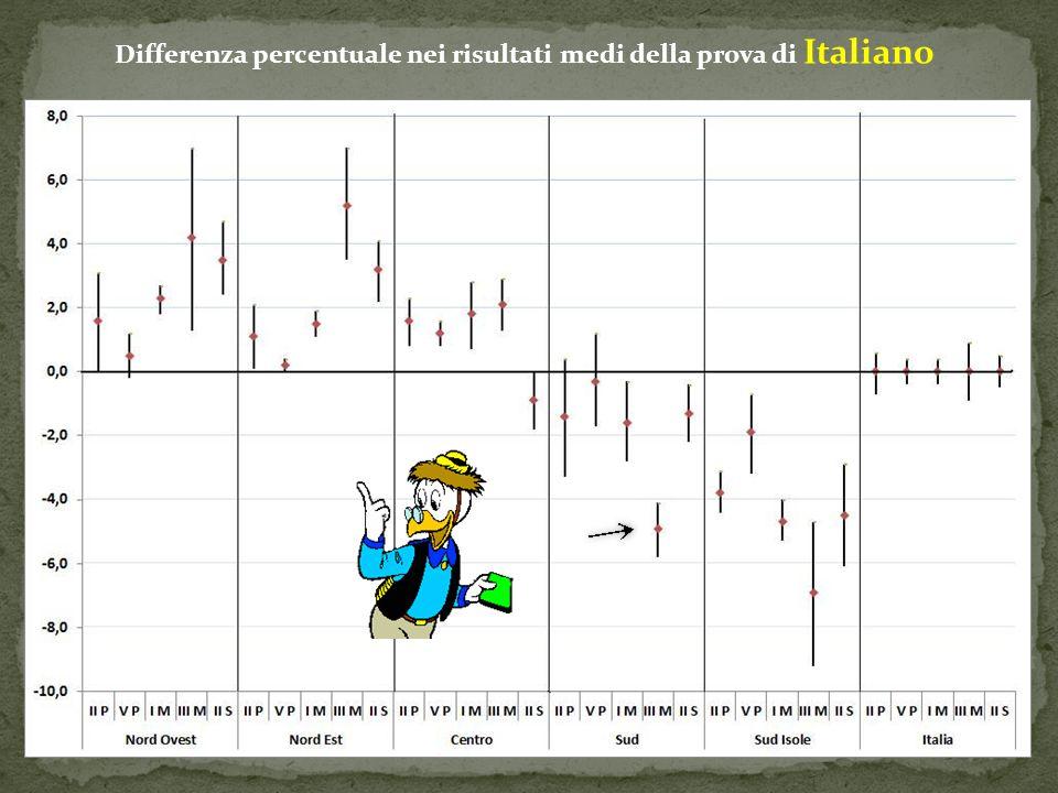 Differenza percentuale nei risultati medi della prova di Italiano