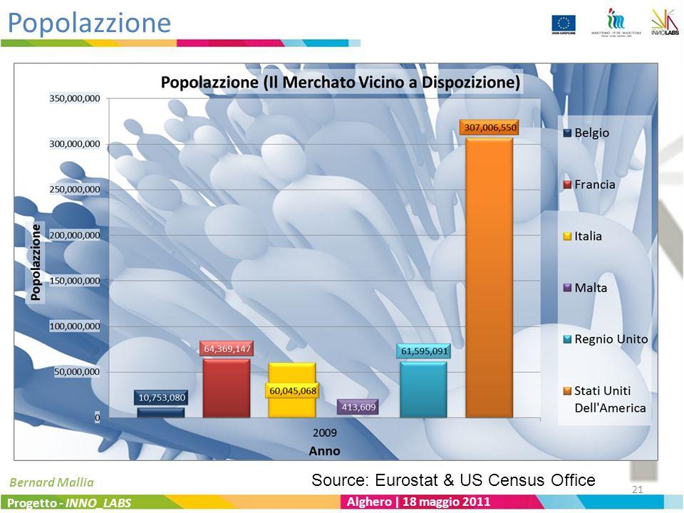 Popolazzione Progetto - INNO_LABS Alghero | 18 maggio 2011 Bernard Mallia Source: Eurostat & US Census Office 21