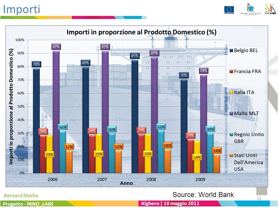 Importi Progetto - INNO_LABS Alghero | 18 maggio 2011 Bernard Mallia Source: World Bank 22