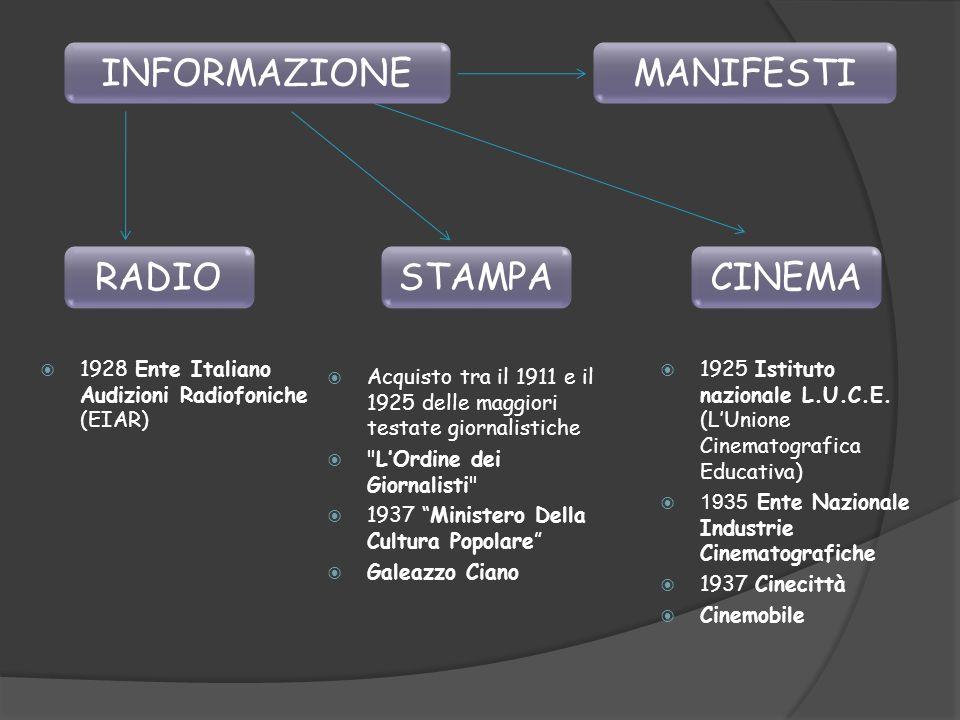 INFORMAZIONE RADIOSTAMPACINEMA 1928 Ente Italiano Audizioni Radiofoniche (EIAR) Acquisto tra il 1911 e il 1925 delle maggiori testate giornalistiche