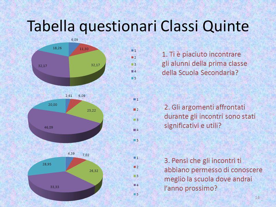 Tabella questionari Classi Quinte 1. Ti è piaciuto incontrare gli alunni della prima classe della Scuola Secondaria? 2. Gli argomenti affrontati duran