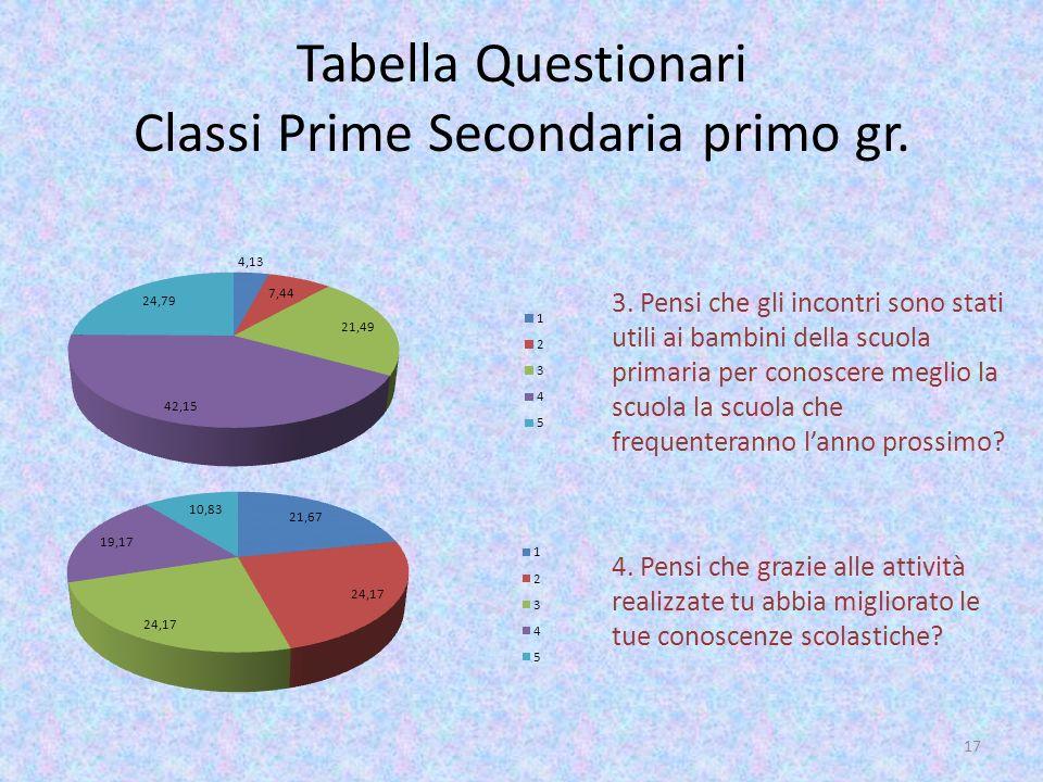 Tabella Questionari Classi Prime Secondaria primo gr. 4. Pensi che grazie alle attività realizzate tu abbia migliorato le tue conoscenze scolastiche?