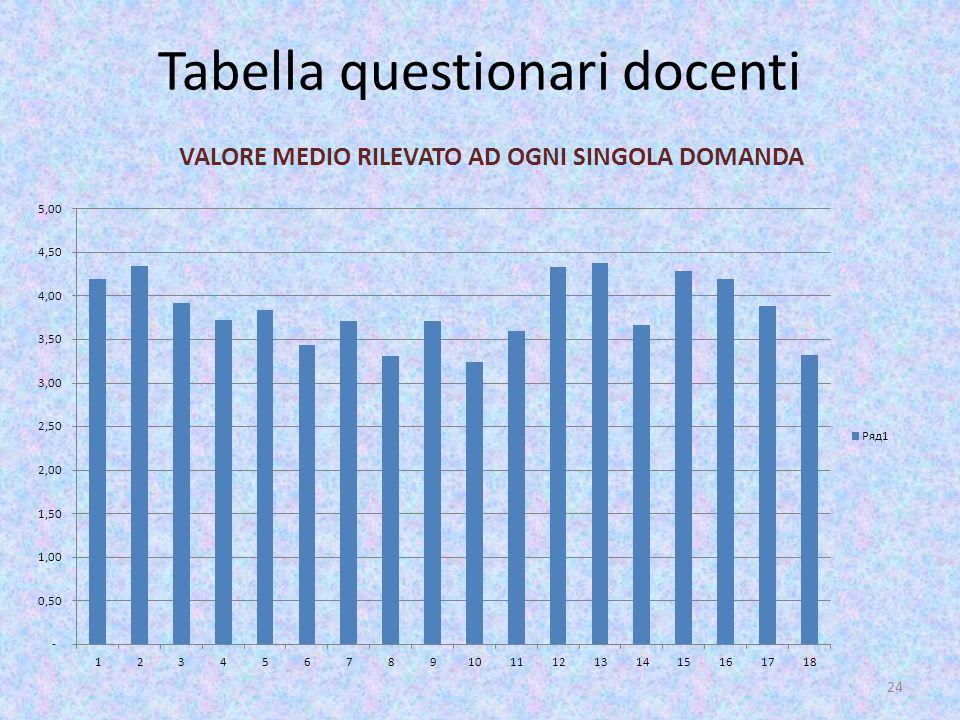 Tabella questionari docenti VALORE MEDIO RILEVATO AD OGNI SINGOLA DOMANDA 24