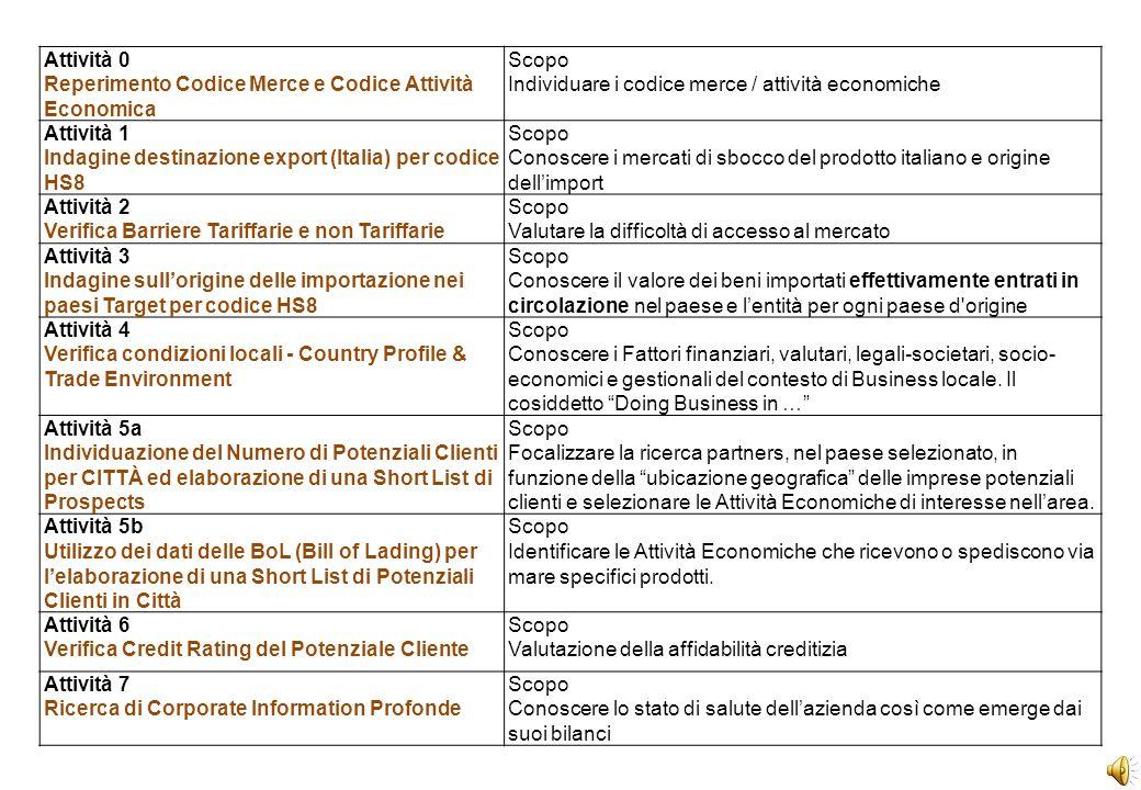 Attività 0Scopo Reperimento Codice Merce e Codice Attività Economica Individuare i codice merce / attività economiche Attività 1Scopo Indagine destinazione export (Italia) per codice HS8 Conoscere i mercati di sbocco del prodotto italiano e origine dellimport Attività 2Scopo Verifica Barriere Tariffarie e non TariffarieValutare la difficoltà di accesso al mercato Attività 3Scopo Indagine sullorigine delle importazione nei paesi Target per codice HS8 Conoscere il valore dei beni importati effettivamente entrati in circolazione nel paese e lentità per ogni paese d origine Attività 4Scopo Verifica condizioni locali - Country Profile & Trade Environment Conoscere i Fattori finanziari, valutari, legali-societari, socio- economici e gestionali del contesto di Business locale.
