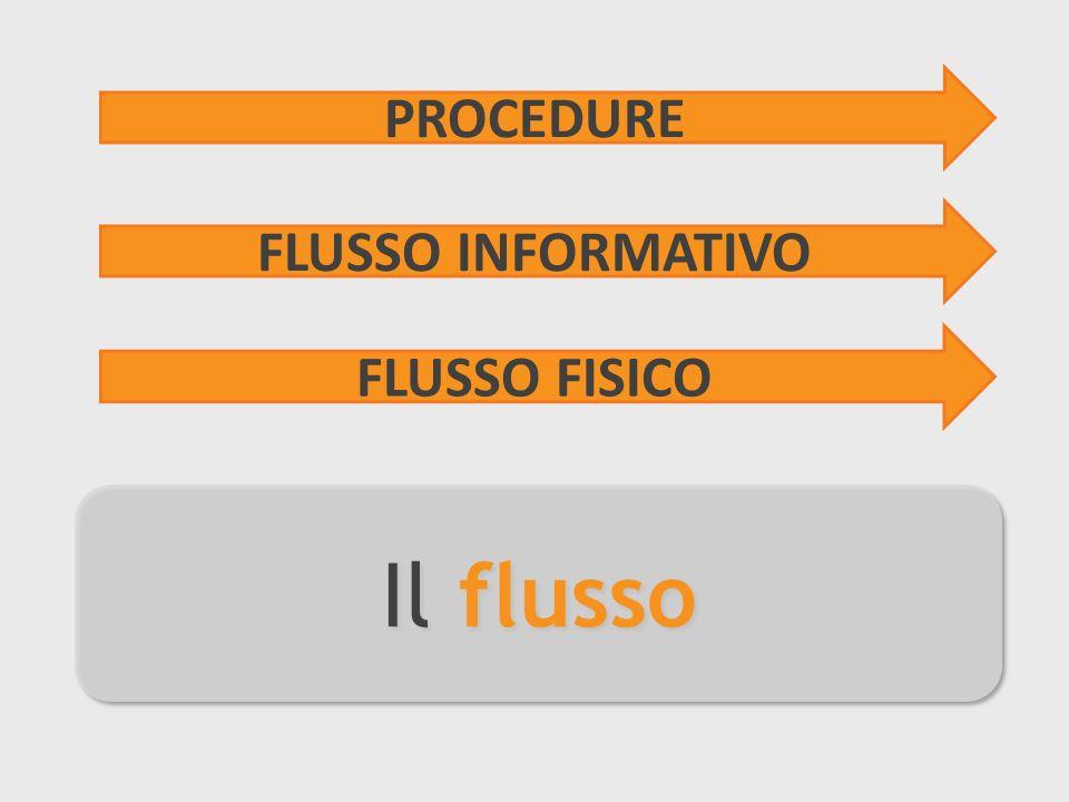 Il flusso PROCEDURE FLUSSO INFORMATIVO FLUSSO FISICO