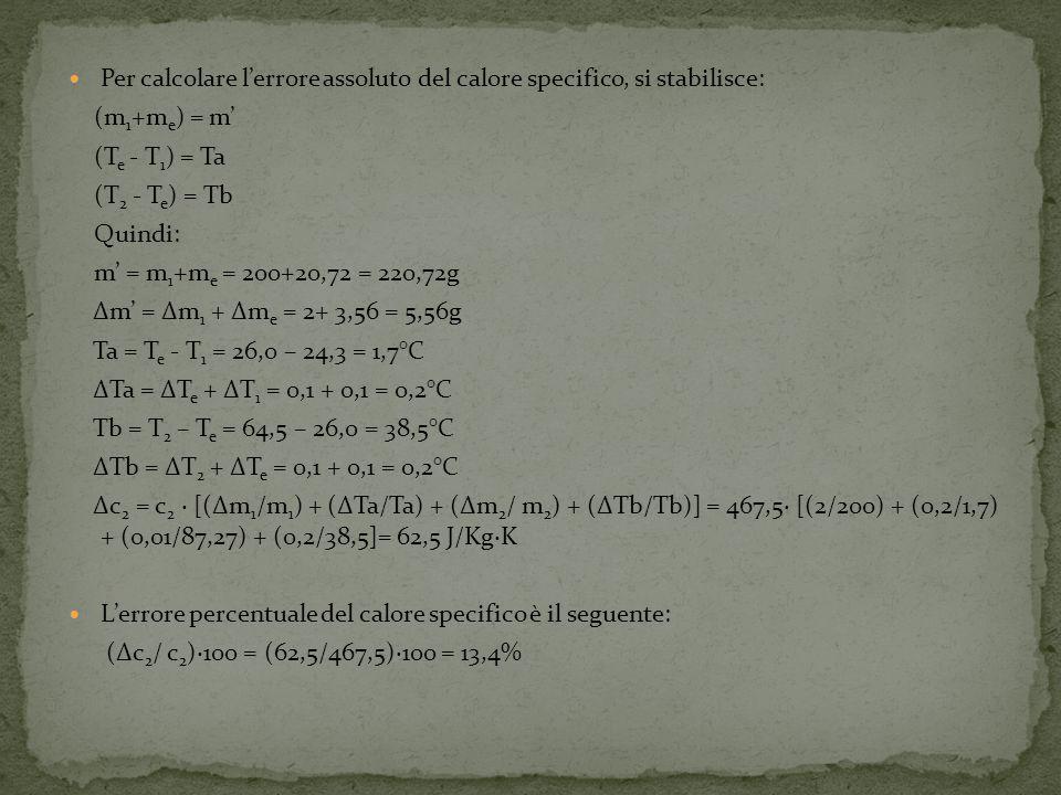 Per calcolare lerrore assoluto del calore specifico, si stabilisce: (m 1 +m e ) = m (T e - T 1 ) = Ta (T 2 - T e ) = Tb Quindi: m = m 1 +m e = 200+20,