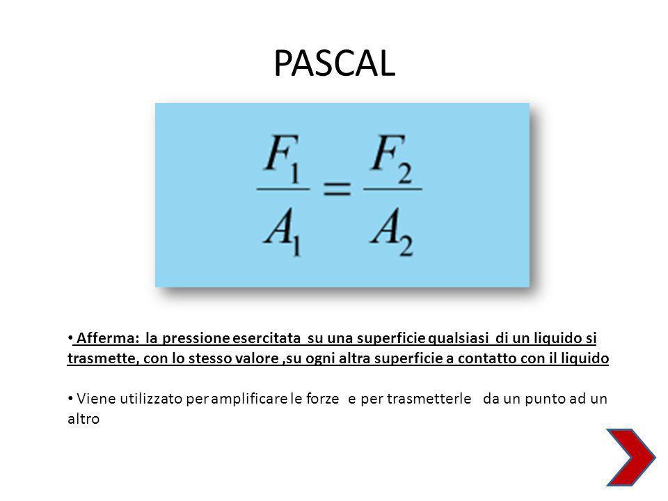 PASCAL Afferma: la pressione esercitata su una superficie qualsiasi di un liquido si trasmette, con lo stesso valore,su ogni altra superficie a contatto con il liquido Viene utilizzato per amplificare le forze e per trasmetterle da un punto ad un altro