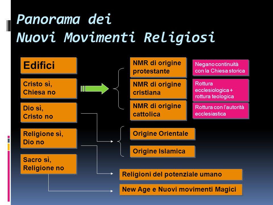 Panorama dei Nuovi Movimenti Religiosi Edifici Cristo sì, Chiesa no Dio sì, Cristo no Religione sì, Dio no Sacro sì, Religione no NMR di origine prote