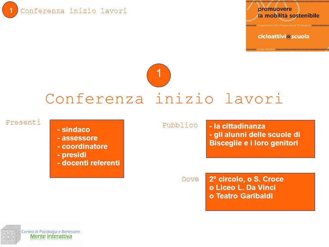 1 Conferenza inizio lavori 1 - sindaco - assessore - coordinatore - presidi - docenti referenti Pubblico - la cittadinanza - gli alunni delle scuole d