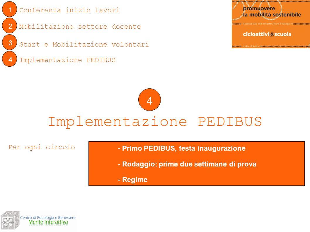 1 Conferenza inizio lavori 4 Implementazione PEDIBUS - Primo PEDIBUS, festa inaugurazione - Rodaggio: prime due settimane di prova - Regime 2 Mobilita