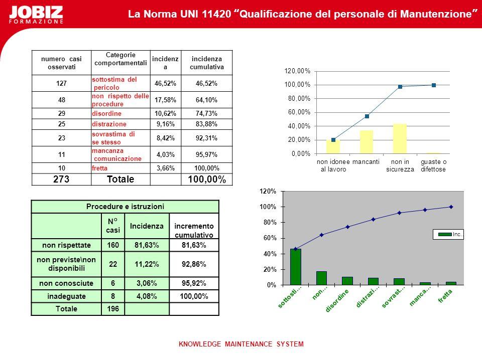 La Norma UNI 11420 Qualificazione del personale di Manutenzione KNOWLEDGE MAINTENANCE SYSTEM Data Fattori di rischio ORGANIZZATIVI MACCHINE E ATTREZZ