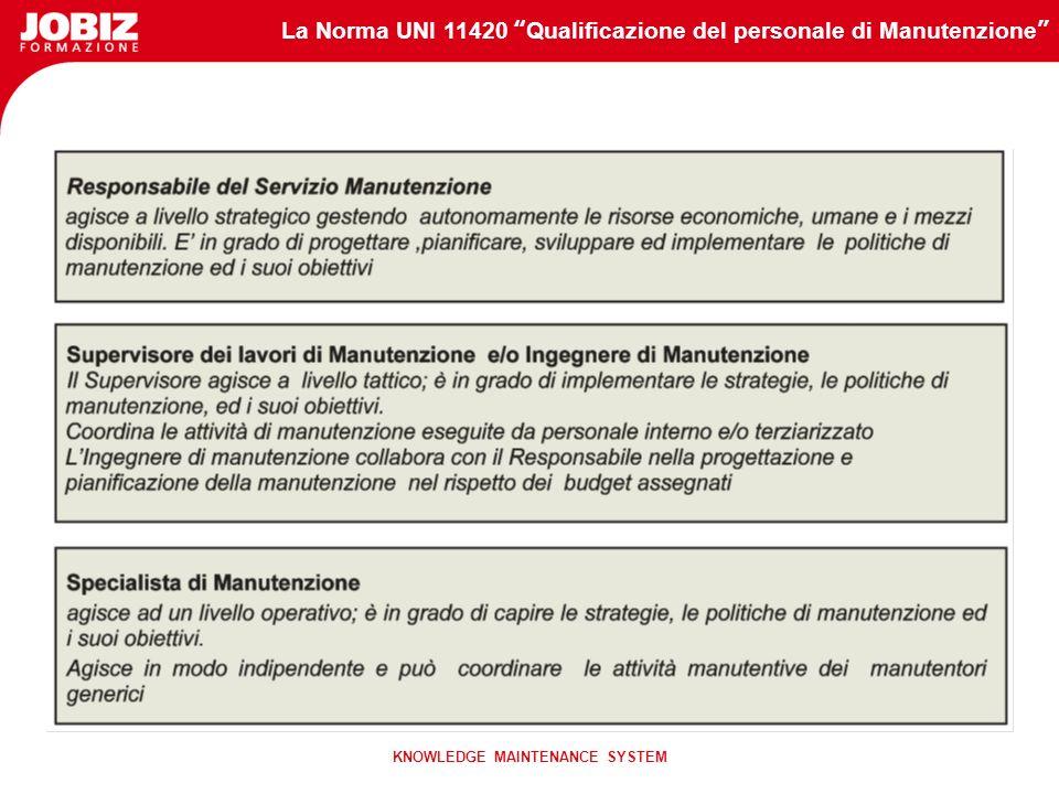La Norma UNI 11420 Qualificazione del personale di Manutenzione KNOWLEDGE MAINTENANCE SYSTEM La Norma UNI 11420 introduce le figure chiave del process