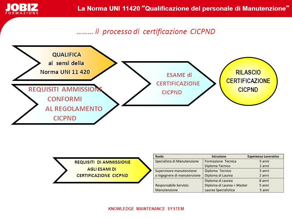La Norma UNI 11420 Qualificazione del personale di Manutenzione KNOWLEDGE MAINTENANCE SYSTEM Il CICPND Centro Italiano di Certificazione per le Prove