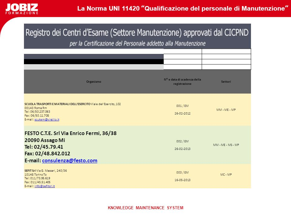 La Norma UNI 11420 Qualificazione del personale di Manutenzione KNOWLEDGE MAINTENANCE SYSTEM ESAMI DI CERTIFICAZIONE CICPND L'esame di certificazione