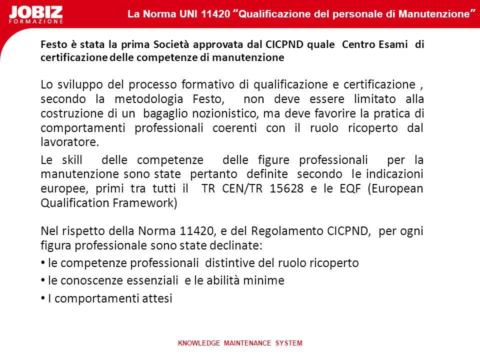 La Norma UNI 11420 Qualificazione del personale di Manutenzione KNOWLEDGE MAINTENANCE SYSTEM Organismo N° e data di scadenza della registrazione Setto